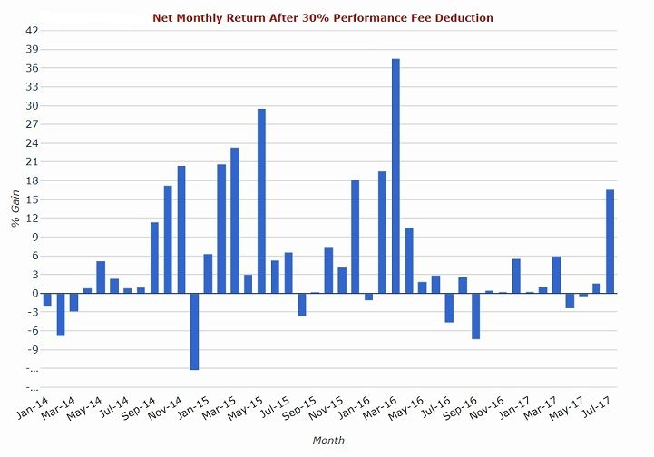 Monthly Net Returns